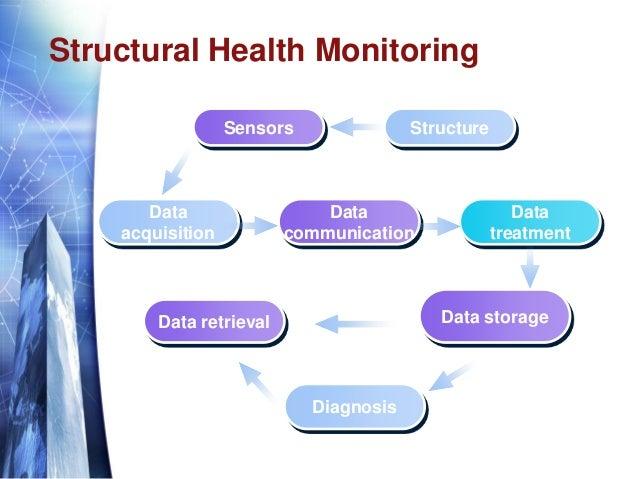 Structural Health Monitoring Data acquisition Data communication Data treatment StructureSensors Data storageData retrieva...