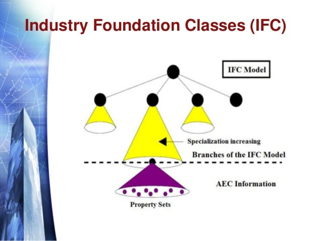 Industry Foundation Classes (IFC)