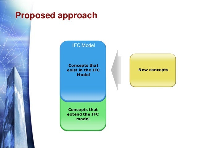 Proposed approach Concepts that extend the IFC model Concepts that exist in the IFC Model New concepts IFC Model