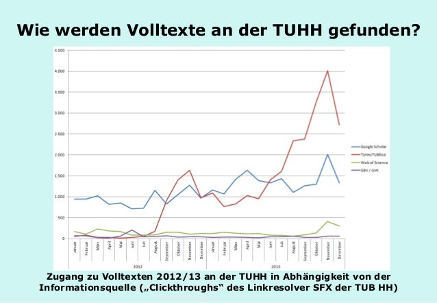 Technische Universität Hamburg-Harburg www.tub.tu-harburg.de Wie werden Volltexte an der TUHH gefunden? Zugang zu Volltext...