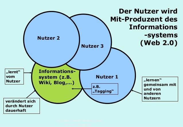 Technische Universität Hamburg-Harburg www.tub.tu-harburg.de Informations- system (z.B. Wiki, Blog,…) Nutzer 1 Nutzer 3 Nu...