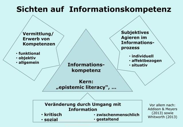Technische Universität Hamburg-Harburg www.tub.tu-harburg.de Sichten auf Informationskompetenz Informations- kompetenz Ker...