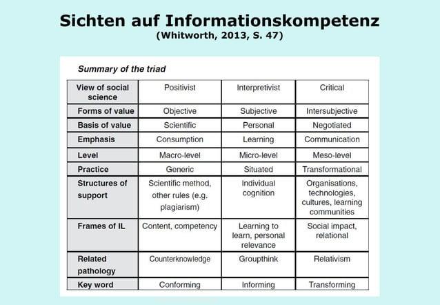 Technische Universität Hamburg-Harburg www.tub.tu-harburg.de Sichten auf Informationskompetenz (Whitworth, 2013, S. 47)