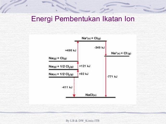 Ikatan kimia dan struktur molekul energi pembentukan ikatan ion by lb dwkimia itb ccuart Choice Image