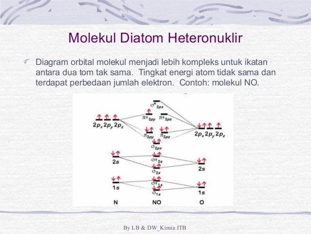 Ikatan kimia dan struktur molekul by lb dwkimia itb 70 molekul diatom heteronuklir diagram ccuart Gallery