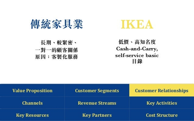 ikea customer segmentation Lead, develop and execute the management of customer information cross functionally to secure the needed,  customer information management ikea group.