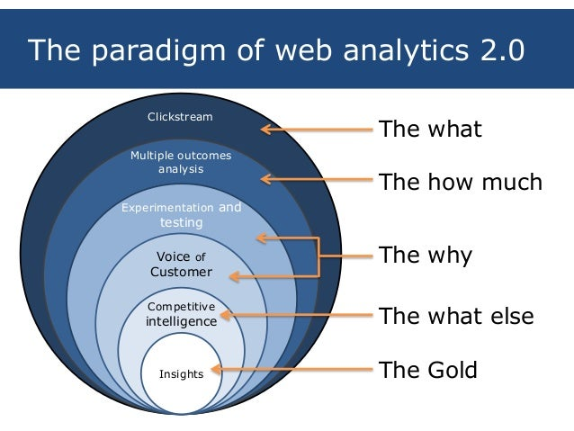 11 the paradigm of web analytics