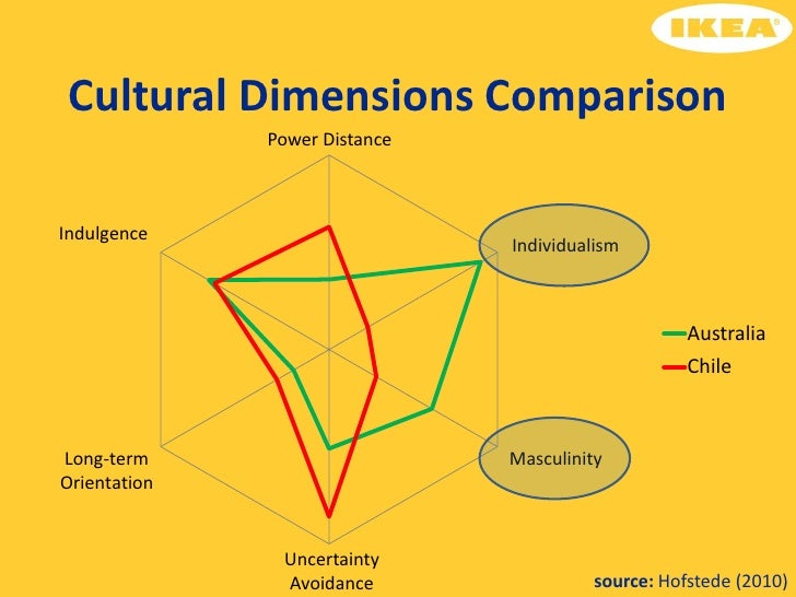 five cultural dimensions for ikea When ikea were recruiting in france they ran into a cross-cultural problem the company likes to recruit people who share ikea  he worked for five years in.