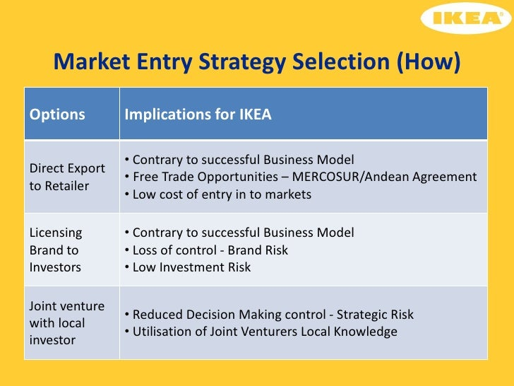 Examples List on Analysis Of The Market Position Of Ikea