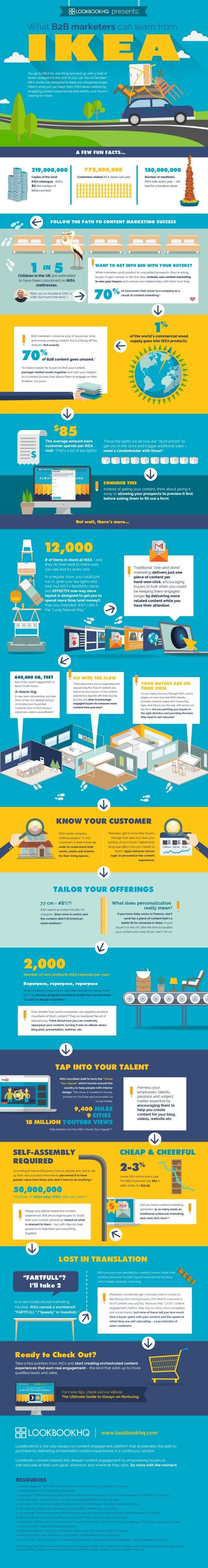 LookBookHQ IKEA Infographic