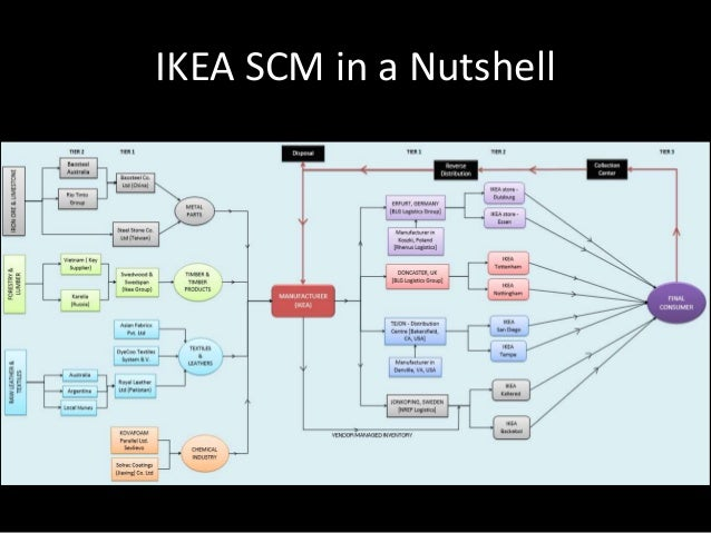 global organisational environment of ikea How are the forces changing the global environment changes rapidly  situation involving assessing organisational  environment ikea was.