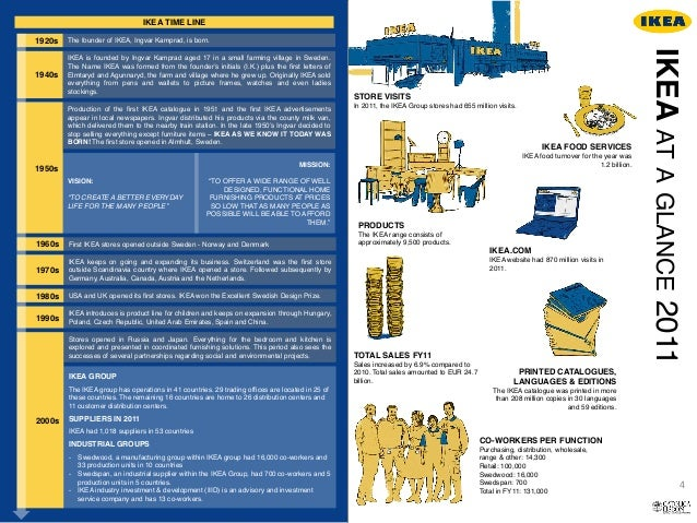 ikea operations function