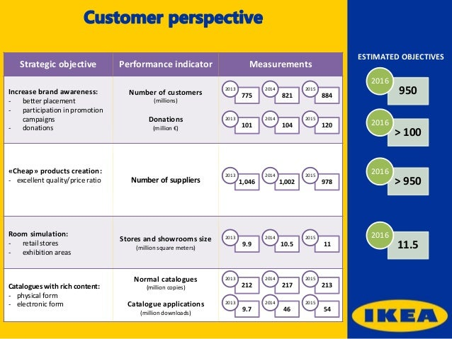 ikea balanced scorecard Apple's balanced scorecard has helped the company innovate and elevate itself to new heights of performance, by aligning key decisions with its objectives.