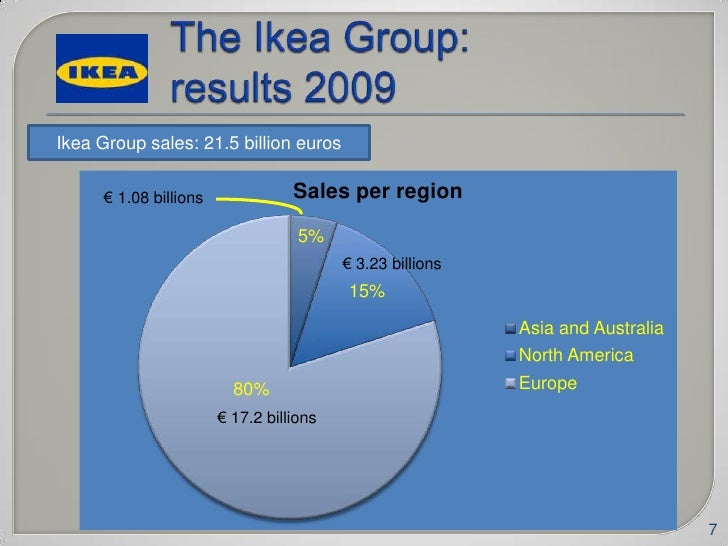 ikea financial analysis financial statement analysis (or financial analysis) is the process of reviewing and analyzing a company's financial statements to make better economic decisions these statements include the income statement, balance sheet, statement of cash flows, and a statement of retained earnings.