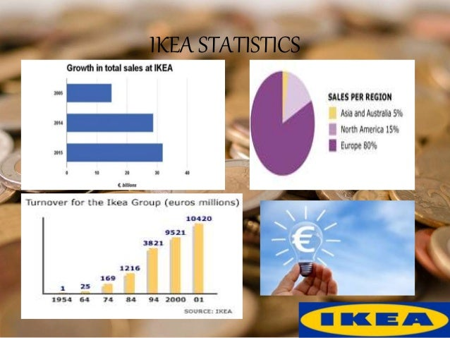 ingvar kamprad and ikea case Traces ikea's growth from a tiny mail order business to the world's largest  furniture  describes the innovative strategic and organizational changes  kamprad.