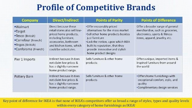 What Type Of Company Is Ikea Huis Galerij