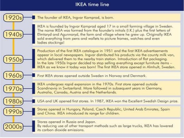 Ikea Case study SlideShare IKEA in today     s world