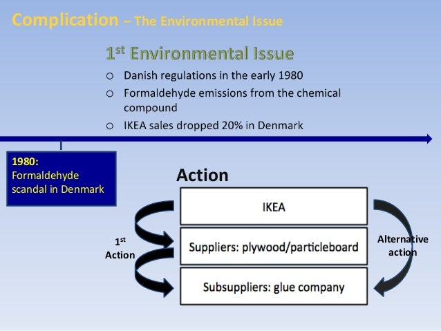 Ikea case study introduction