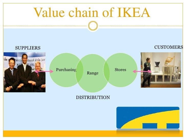 Business Strategy Br 10 Value Chain Of Ikea