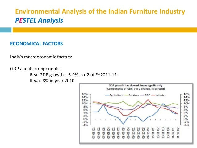 pestel analysis of furniture industry This chapter explains all the industry & market competition analysis through  different business planning methods.