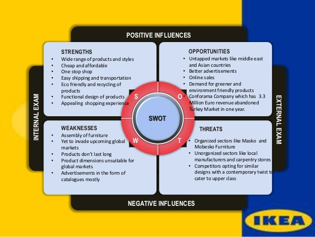 ikea management analysis Free business essays home free essays business essays ikea swot analysis and strategic management  essay uk, ikea swot analysis and strategic management.