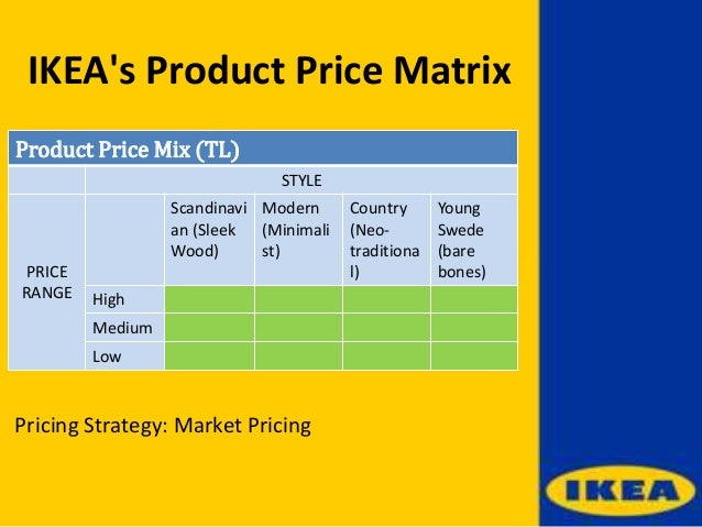 positional analysis of ikea marketing essay Notes on strategic management, including industry analysis, generic  using a diagram to illustrate how distinctive competencies and positional advantages.