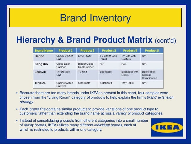 ikea market structure Discover all statistics and data on us furniture retail now retail sales in the united states 267m usd sales of ikea in the united states 308bn usd sales of pier 1 imports in the united states home furniture retail market size.