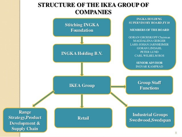 ikea organizational structure Essays - largest database of quality sample essays and research papers on ikea organizational structure.