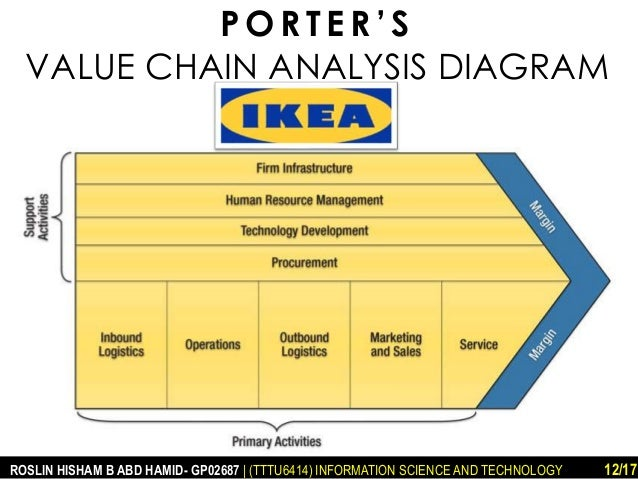 IKEA Porter's Five Forces and Value Chain Analysis