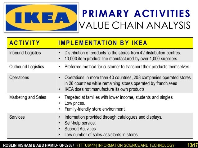 ikea porters five forces and value chain analysis