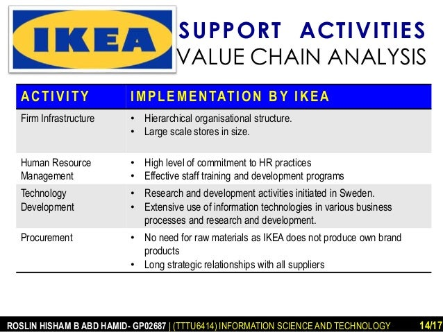 ikea technology strategies This paper discusses ikea's corporate and business level strategy and how these strategies are best supported by operations strategies of ikea it also discuss.