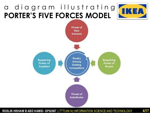 porters 5 forces on ikea 5 threat of substitute while porter's five forces is an effective and time-tested model, it has been criticized for failing to explain strategic alliances in.