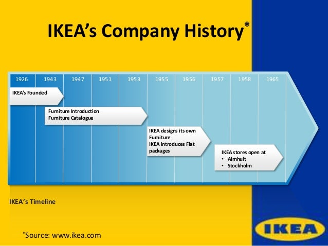 marketing strategy of ikea malaysia Featuring creative ikea ads, inspiring ikea digital marketing campaigns, social media marketing campaigns, ikea commercials and hot news.