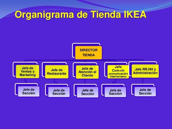 Organigrama de Tienda IKEA                          DIRECTOR                           TIENDA Jefe de                    J...