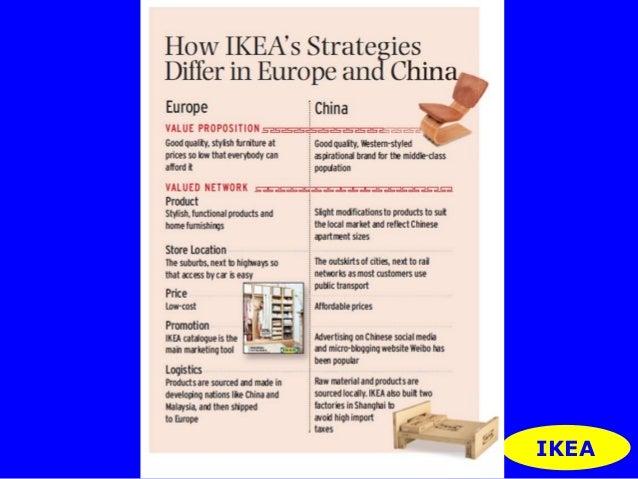 Customer behavior analysis of ikea