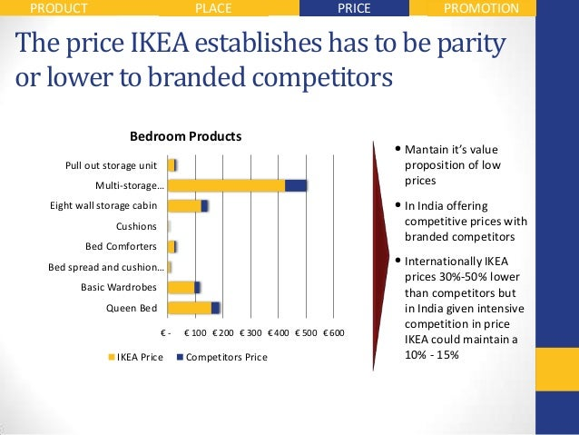 Superb 31. PRODUCT PLACE PRICE PROMOTIONThe Price IKEA ...