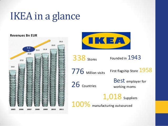 Challenge of Culture in Marketing: The IKEA Experience