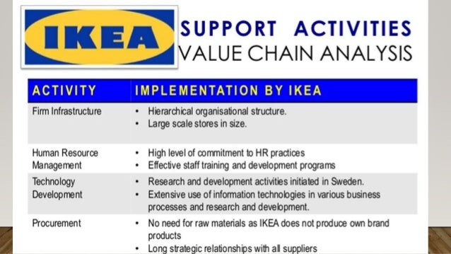 ikea s global strategy furnishing the word case analysis and answers The case discusses in length about sweden based ikea's globalization strategies and its foray in the chinese furniture market the basic assumption behind ikea's global strategy was 'one-design-suits-all,' which meant that the company did not adapt to the local markets.