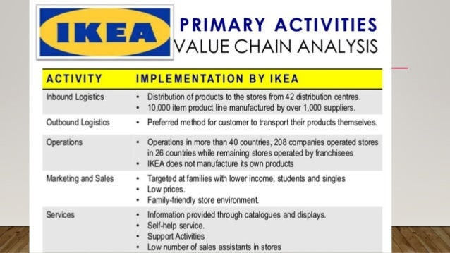 VRIO ANALYSIS Which of IKEA's resources and capabilities add value ? - Style at low cost – desirable products - Enjoyable ...