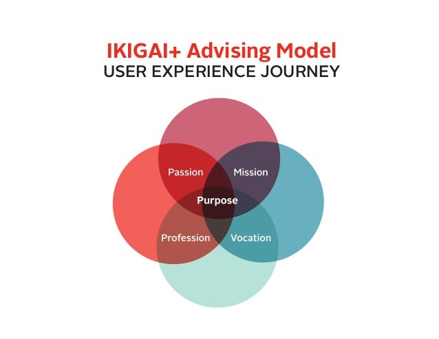 IKIGAI+ Advising Model USER EXPERIENCE JOURNEY