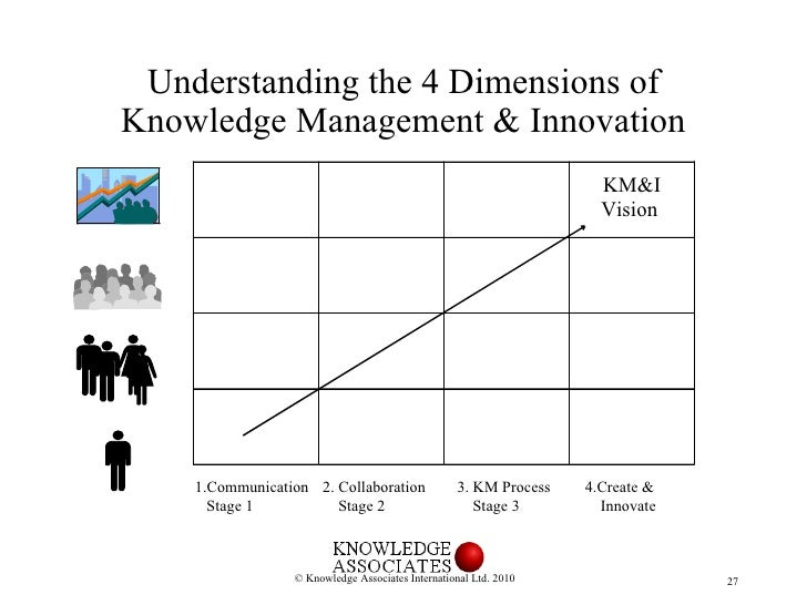 innovation and communication as dimensions of Learn more about the trompenaars cultural dimensions, to understand business cultural differences and develop global cooperation read more about this tool.