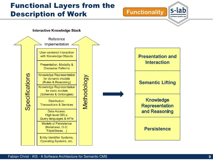Interactive Knowledge Stack A Software Architecture For Semantic Co