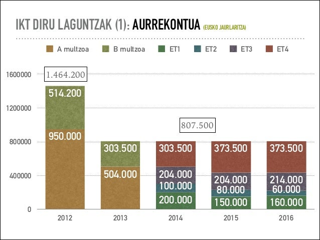 IKT DIRU LAGUNTZAK (1): AURREKONTUA (EUSKO JAURLARITZA) 0 400000 800000 1200000 1600000 2012 2013 2014 2015 2016 373.50037...