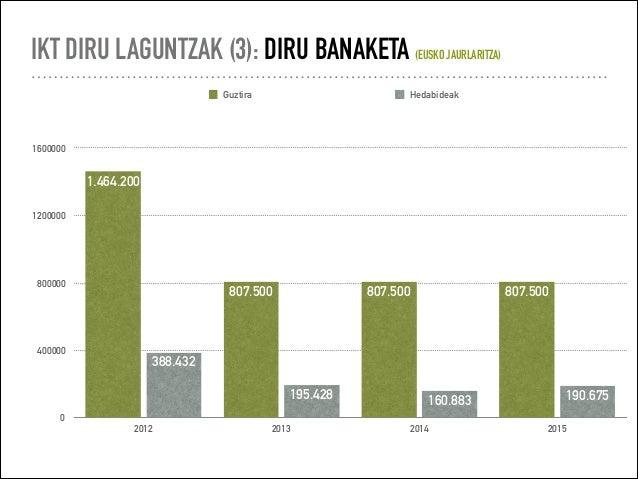 IKT diru laguntzak (2012 2016) Slide 3