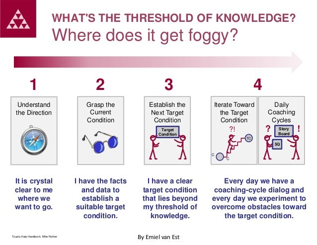 WHAT'S THE THRESHOLD OF KNOWLEDGE?  Where does it get foggy? 1  2  3  Understand the Direction  Grasp the Current Conditio...