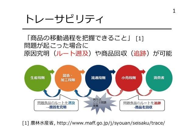ブロックチェーンを用いたソフトウェア情報の組織間共有 Slide 2