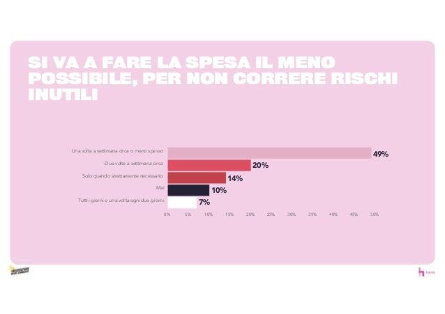 SI VA A FARE LA SPESA IL MENO POSSIBILE, PER NON CORRERE RISCHI INUTILI 20% 14% 10% 7% 0% 5% 10% 15% 20% 25% 30% 35% 40% 4...