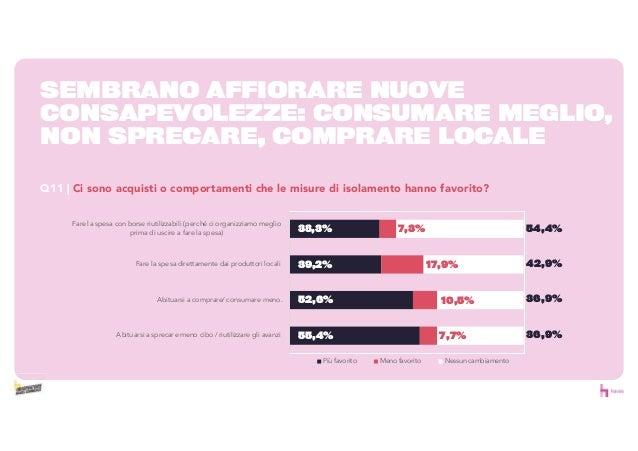 0% 18% 35% 53% 70% Meno del solito Come in precedenza Più del solito Casa integrazione / congedoeccezionale /altro Smart w...