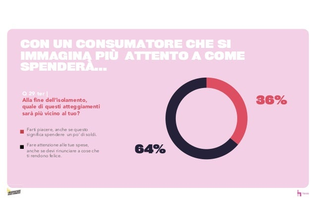 35% 13% 6% 0% 5% 10% 15% 20% 25% 30% 35% 40% 45% 50% Peggiore di prima Come prima Molto peggiore di prima Meglio di prima ...