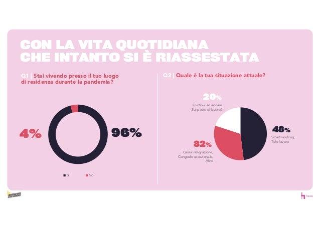 96%4% Sì No CON LA VITA QUOTIDIANA CHE INTANTO SI È RIASSESTATA Q1 | Stai vivendo presso il tuo luogo di residenza durante...